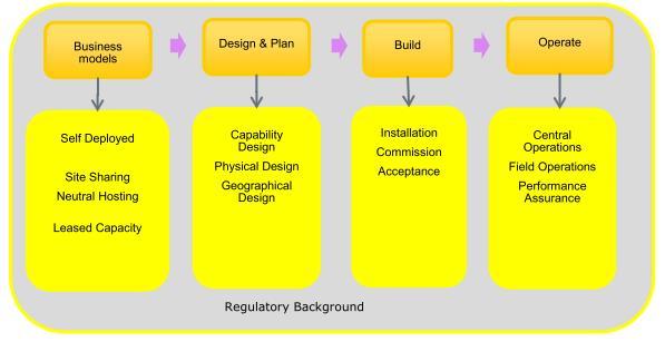 Deployment Framework